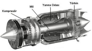 Jet Motorudaki Gaz Türbini