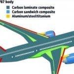 Havacılık Sanayisinde Kompozit Malzemelerin Yeri